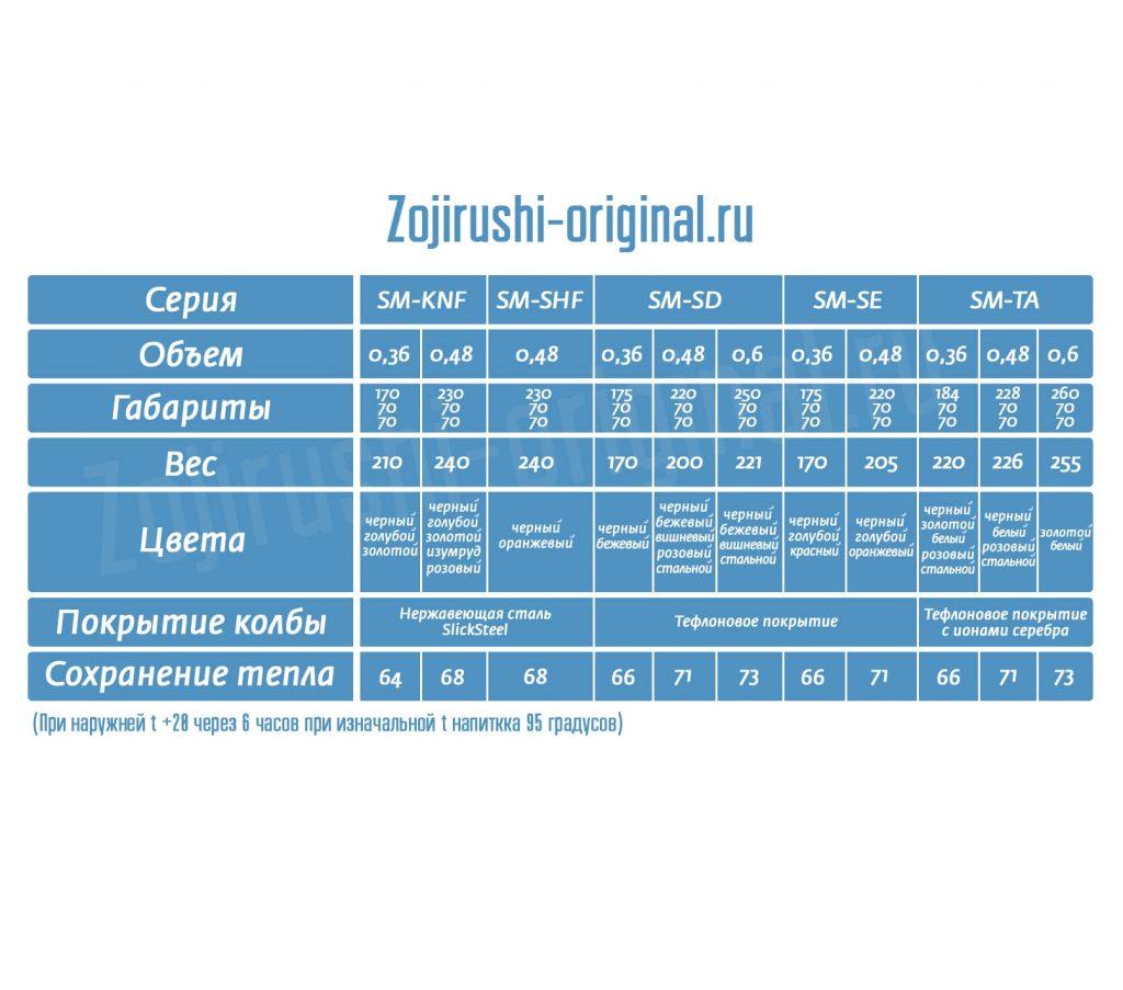 сравнение Zojirushi SM-KHF, SM-SHF, SM-SD, SM-SE, SM-TA